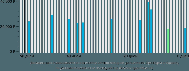 Динамика цен в зависимости от количества оставшихся дней до вылета из Оренбурга в Украину