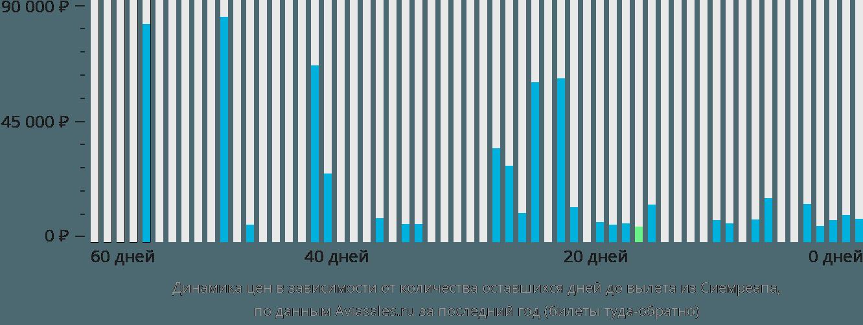 Динамика цен в зависимости от количества оставшихся дней до вылета из Сиемреапа