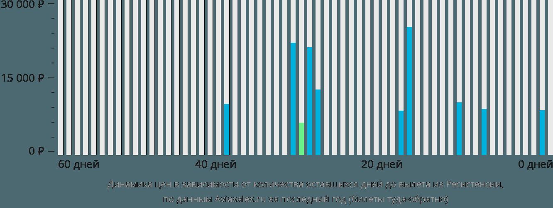 Динамика цен в зависимости от количества оставшихся дней до вылета из Ресистенсии