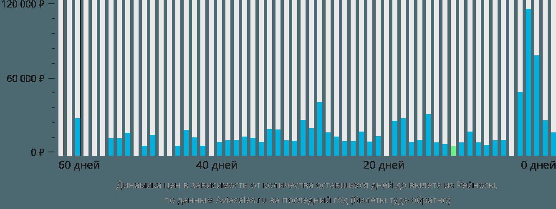 Динамика цен в зависимости от количества оставшихся дней до вылета из Рейносы