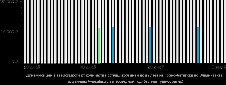 Динамика цен в зависимости от количества оставшихся дней до вылета из Горно-Алтайска во Владикавказ