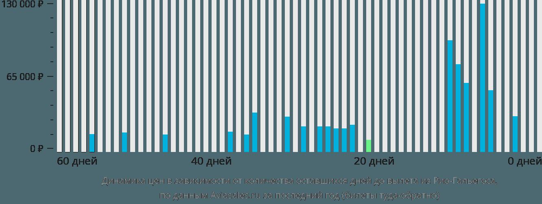 Динамика цен в зависимости от количества оставшихся дней до вылета из Рио-Гальегоса