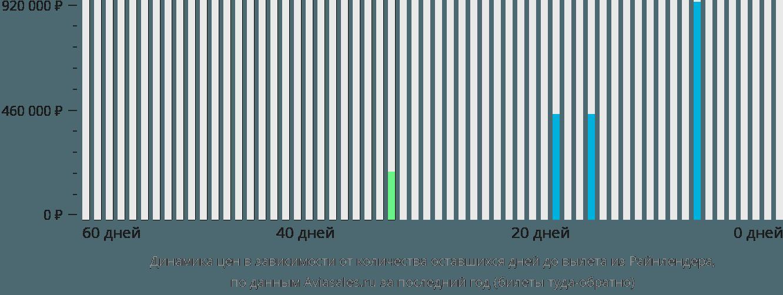 Динамика цен в зависимости от количества оставшихся дней до вылета из Райнлендера