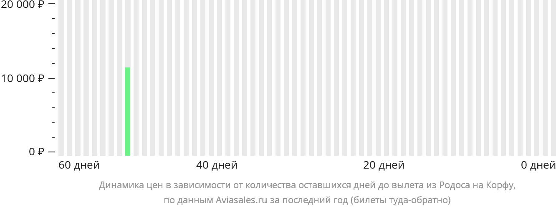 Динамика цен в зависимости от количества оставшихся дней до вылета из Родоса на Корфу