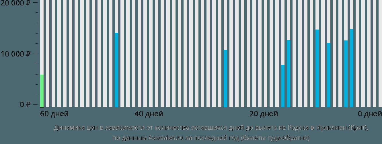 Динамика цен в зависимости от количества оставшихся дней до вылета из Родоса в Ираклион (Крит)