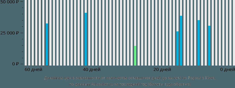Динамика цен в зависимости от количества оставшихся дней до вылета из Родоса в Киев