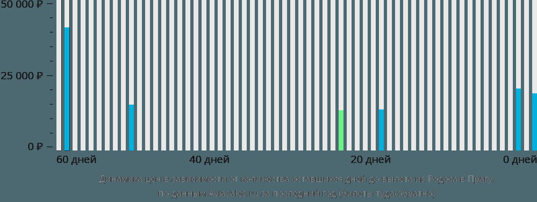 Динамика цен в зависимости от количества оставшихся дней до вылета из Родоса в Прагу
