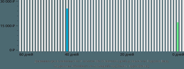 Динамика цен в зависимости от количества оставшихся дней до вылета из Родоса в Вену