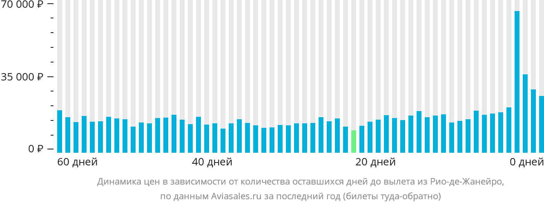 Динамика цен в зависимости от количества оставшихся дней до вылета из Рио-де-Жанейро