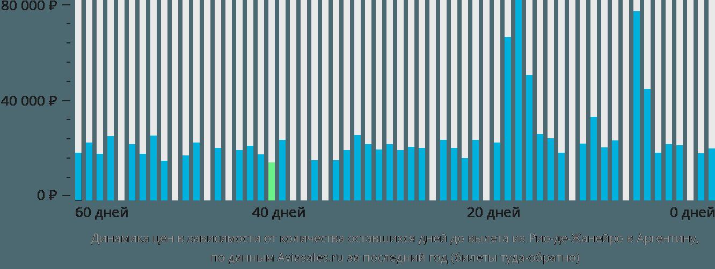 Динамика цен в зависимости от количества оставшихся дней до вылета из Рио-де-Жанейро в Аргентину