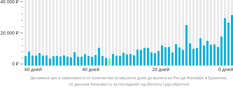 Динамика цен в зависимости от количества оставшихся дней до вылета из Рио-де-Жанейро в Бразилиа
