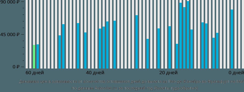Динамика цен в зависимости от количества оставшихся дней до вылета из Рио-де-Жанейро во Франкфурт-на-Майне