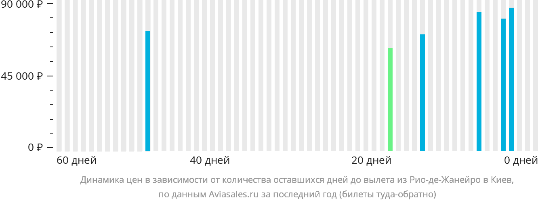 Динамика цен в зависимости от количества оставшихся дней до вылета из Рио-де-Жанейро в Киев