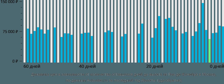 Динамика цен в зависимости от количества оставшихся дней до вылета из Рио-де-Жанейро в Москву