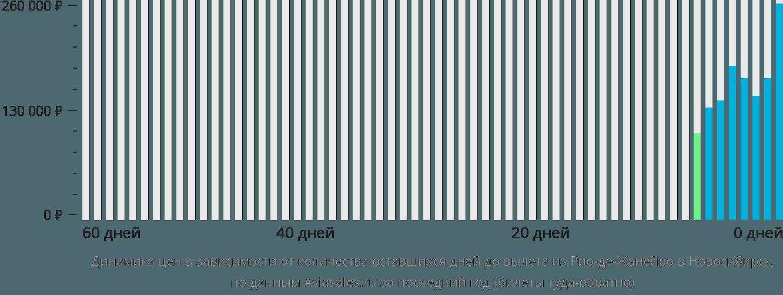 Динамика цен в зависимости от количества оставшихся дней до вылета из Рио-де-Жанейро в Новосибирск