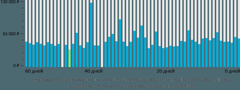 Динамика цен в зависимости от количества оставшихся дней до вылета из Рио-де-Жанейро в Париж
