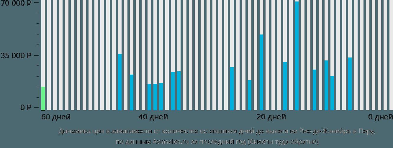 Динамика цен в зависимости от количества оставшихся дней до вылета из Рио-де-Жанейро в Перу