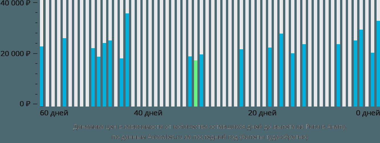 Динамика цен в зависимости от количества оставшихся дней до вылета из Риги в Анапу