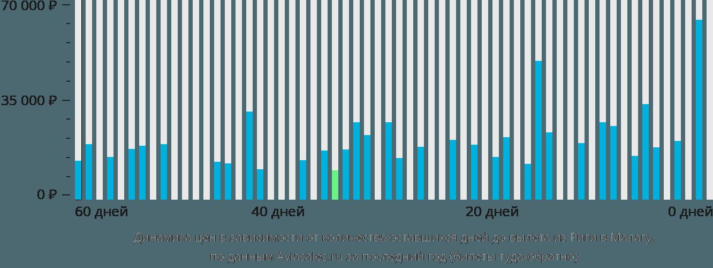 Динамика цен в зависимости от количества оставшихся дней до вылета из Риги в Малагу