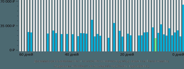 Динамика цен в зависимости от количества оставшихся дней до вылета из Риги в Алматы