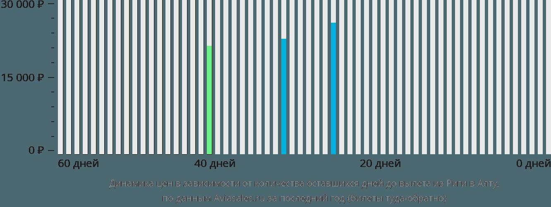 Динамика цен в зависимости от количества оставшихся дней до вылета из Риги в Алту