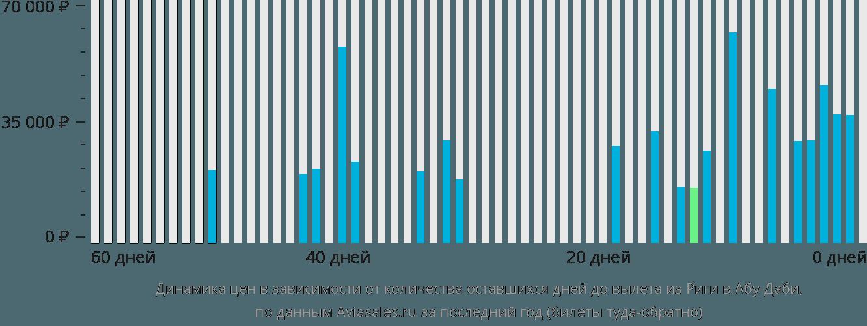 Динамика цен в зависимости от количества оставшихся дней до вылета из Риги в Абу-Даби