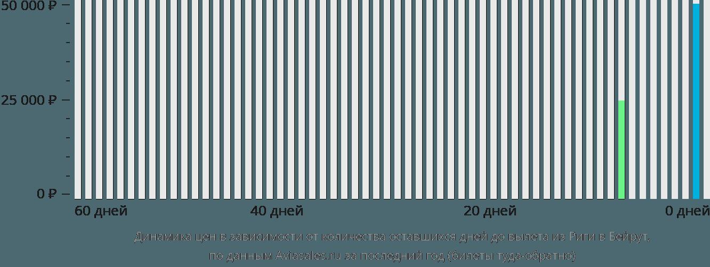 Динамика цен в зависимости от количества оставшихся дней до вылета из Риги в Бейрут