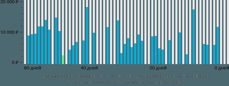 Динамика цен в зависимости от количества оставшихся дней до вылета из Риги в Берген
