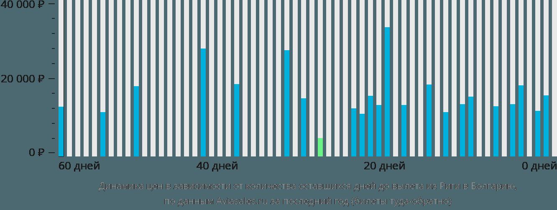 Динамика цен в зависимости от количества оставшихся дней до вылета из Риги в Болгарию