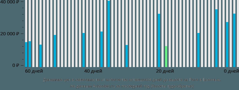 Динамика цен в зависимости от количества оставшихся дней до вылета из Риги в Болонью