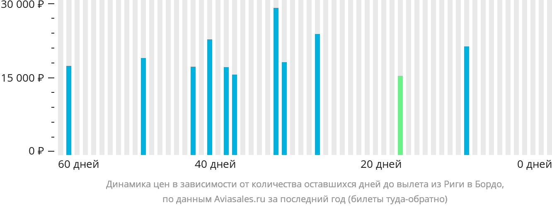 Динамика цен в зависимости от количества оставшихся дней до вылета из Риги в Бордо
