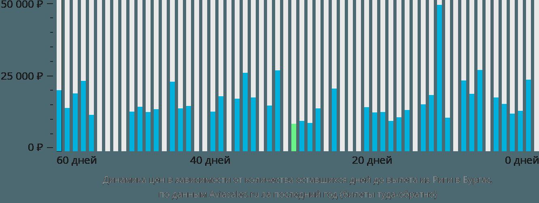 Динамика цен в зависимости от количества оставшихся дней до вылета из Риги в Бургас