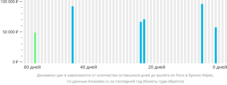 Динамика цен в зависимости от количества оставшихся дней до вылета из Риги в Буэнос-Айрес