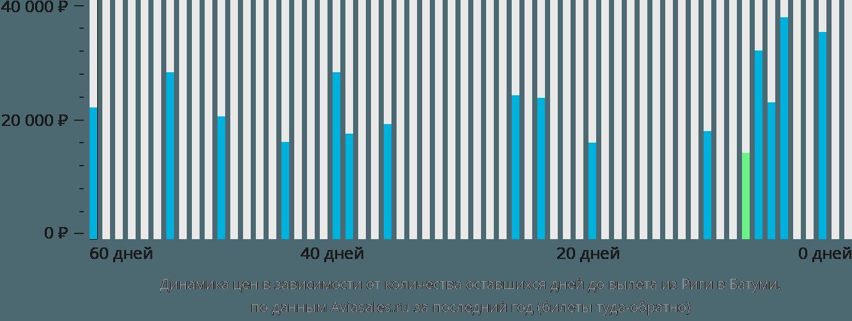 Динамика цен в зависимости от количества оставшихся дней до вылета из Риги в Батуми