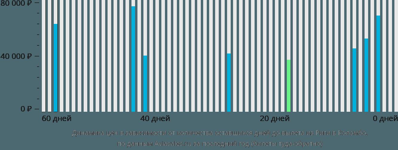 Динамика цен в зависимости от количества оставшихся дней до вылета из Риги в Коломбо