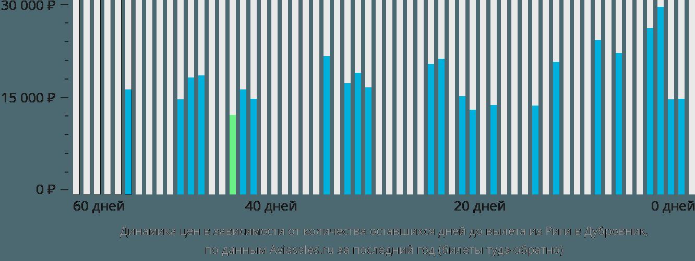 Динамика цен в зависимости от количества оставшихся дней до вылета из Риги в Дубровник