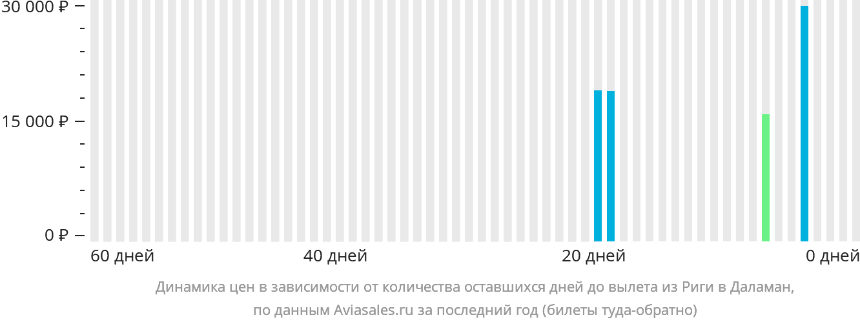Динамика цен в зависимости от количества оставшихся дней до вылета из Риги в Даламан