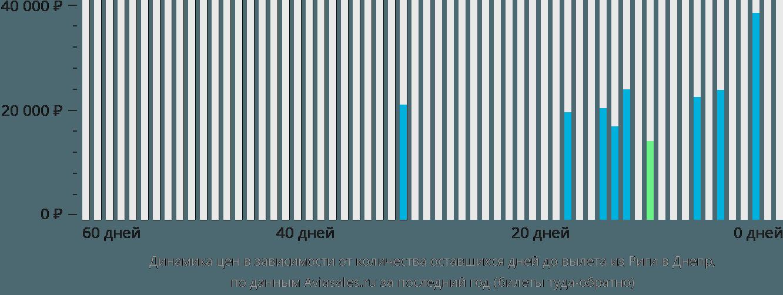 Динамика цен в зависимости от количества оставшихся дней до вылета из Риги в Днепр