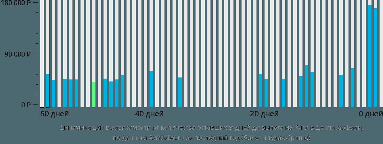 Динамика цен в зависимости от количества оставшихся дней до вылета из Риги в Денпасар Бали