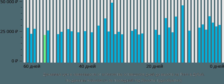 Динамика цен в зависимости от количества оставшихся дней до вылета из Риги в Дубай