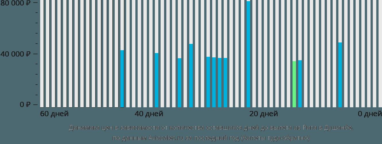 Динамика цен в зависимости от количества оставшихся дней до вылета из Риги в Душанбе