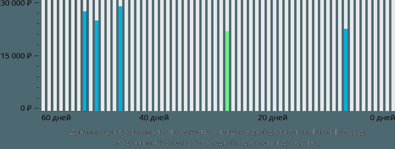 Динамика цен в зависимости от количества оставшихся дней до вылета из Риги в Белгород
