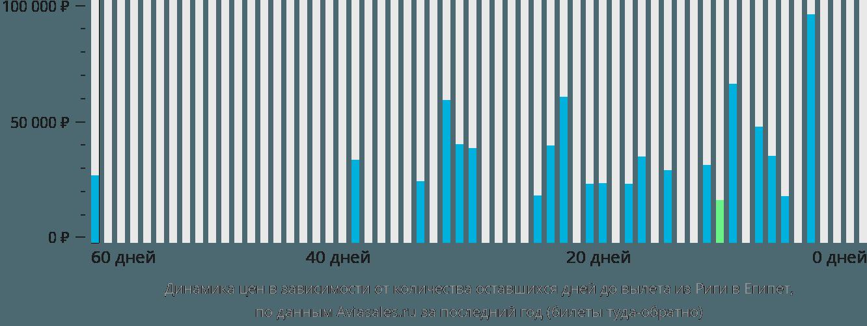 Динамика цен в зависимости от количества оставшихся дней до вылета из Риги в Египет