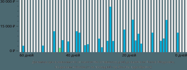 Динамика цен в зависимости от количества оставшихся дней до вылета из Риги в Эйндховен