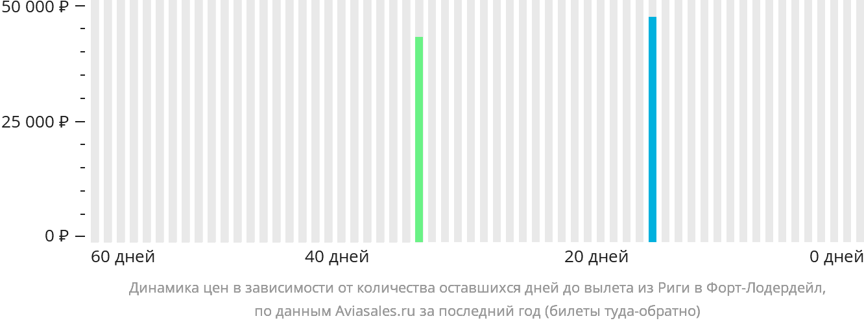 Динамика цен в зависимости от количества оставшихся дней до вылета из Риги в Форт-Лодердейл