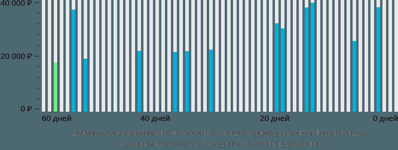 Динамика цен в зависимости от количества оставшихся дней до вылета из Риги в Фуншал