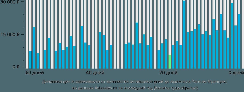 Динамика цен в зависимости от количества оставшихся дней до вылета из Риги во Францию