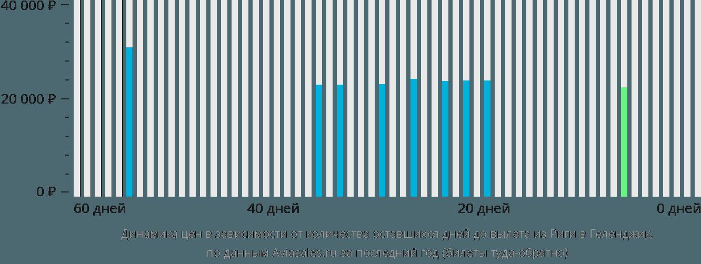 Динамика цен в зависимости от количества оставшихся дней до вылета из Риги в Геленджик