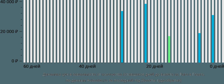 Динамика цен в зависимости от количества оставшихся дней до вылета из Риги в Глазго