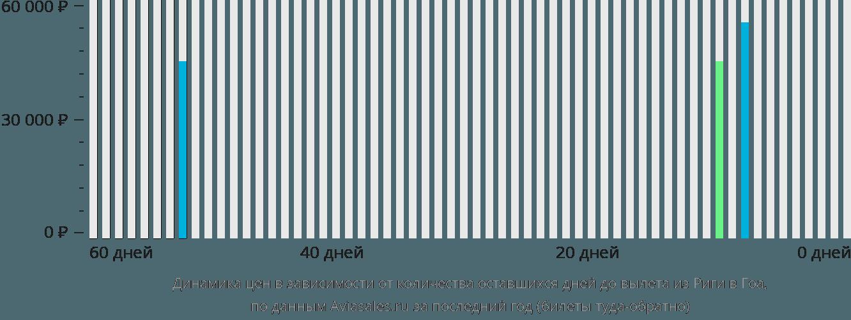 Динамика цен в зависимости от количества оставшихся дней до вылета из Риги в Гоа